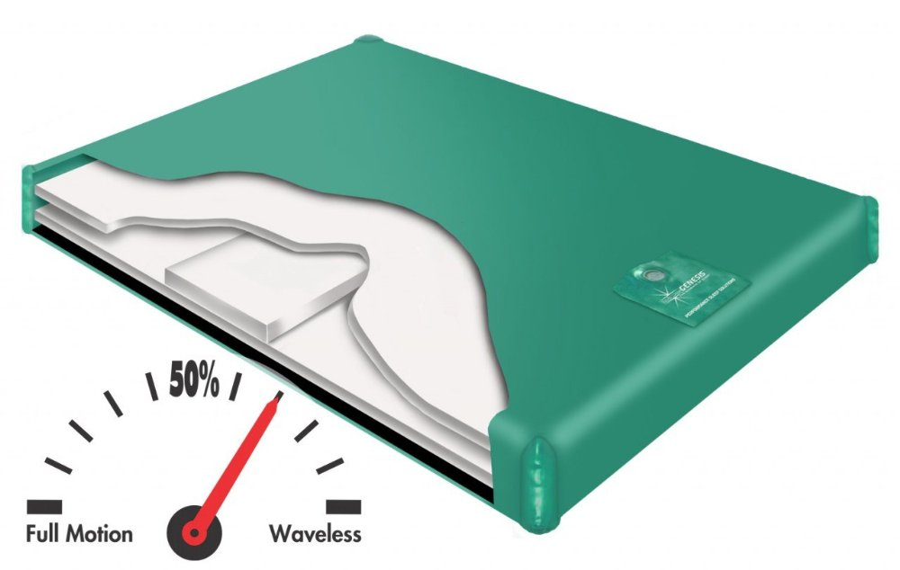 Semi Waveless Waterbed Reviews And Buying Guide Buy
